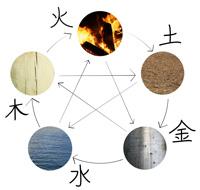 Mit Feng Shui schaffen Sie Wohlfühl-Räume